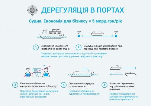 дерегуляция в портах
