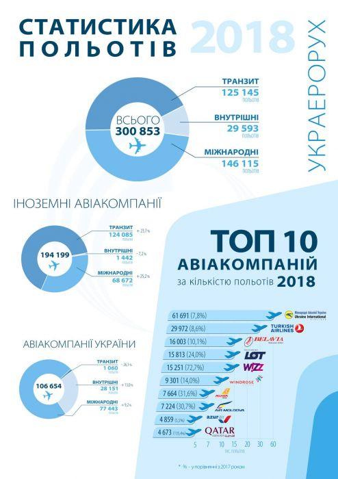 Инфографика Украэрорух