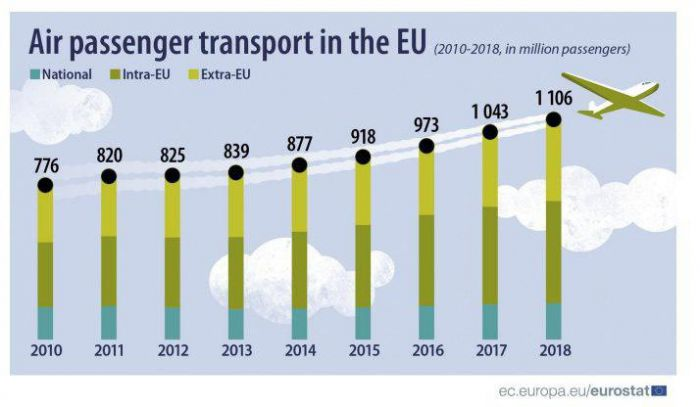 Количество авиапассажиров в Евросоюзе превысило рекордные 1,1 миллиарда 01