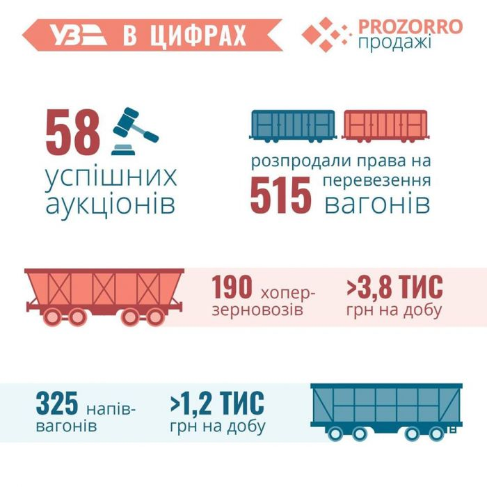 На аукционах ProZorro купили права на пользование 515 вагонами Укрзализныци