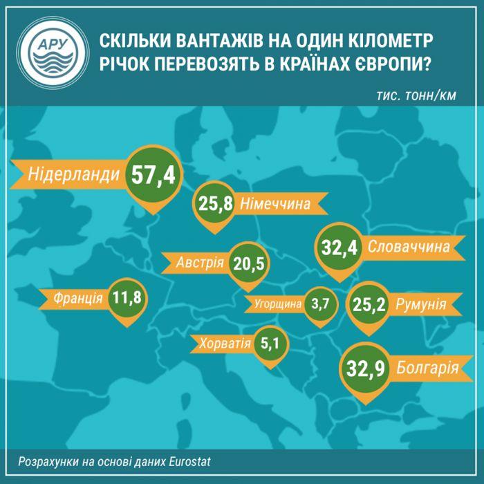 В Украине интенсивность речных перевозок в 4 раза ниже, чем в Болгарии 01
