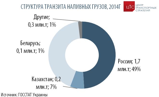 Струкутура транзита наливных грузов, 2014 г.