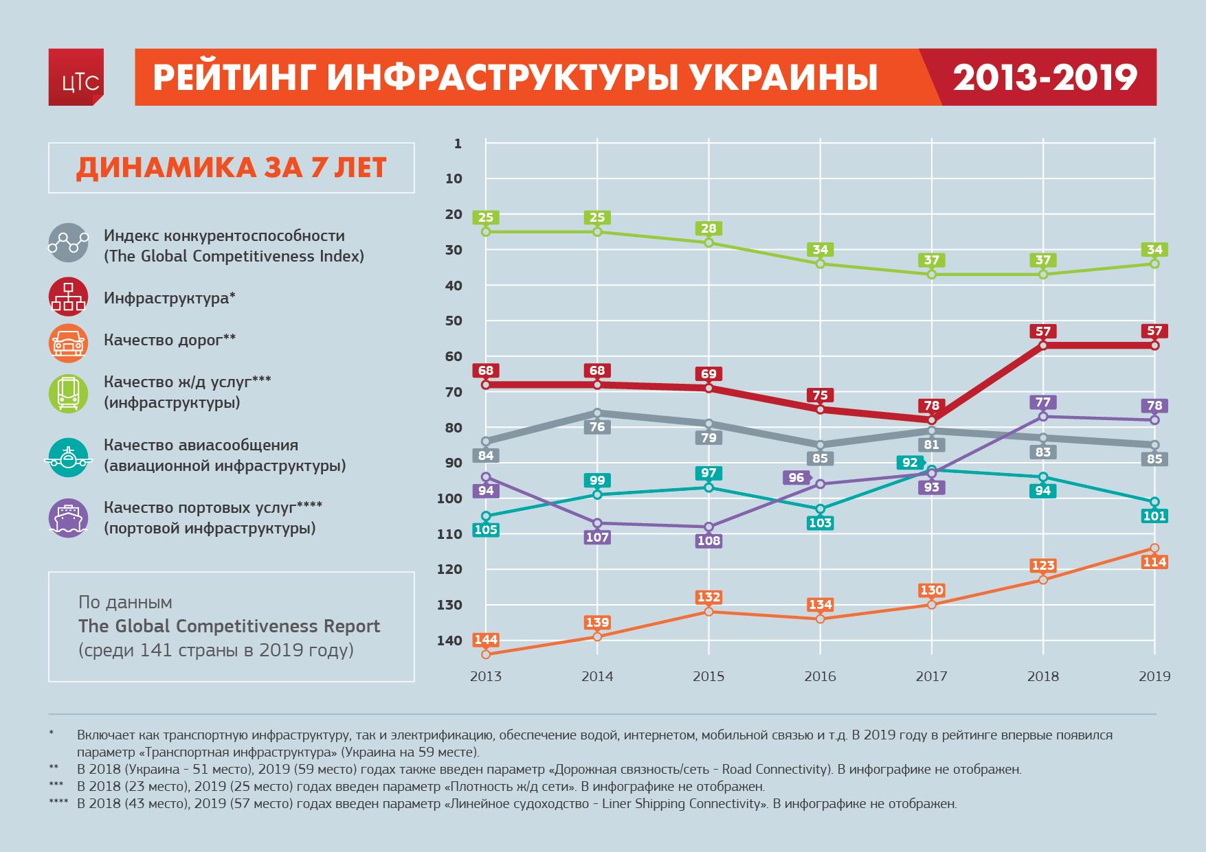 Рейтинг инфраструктуры Украины: динамика за 7 лет