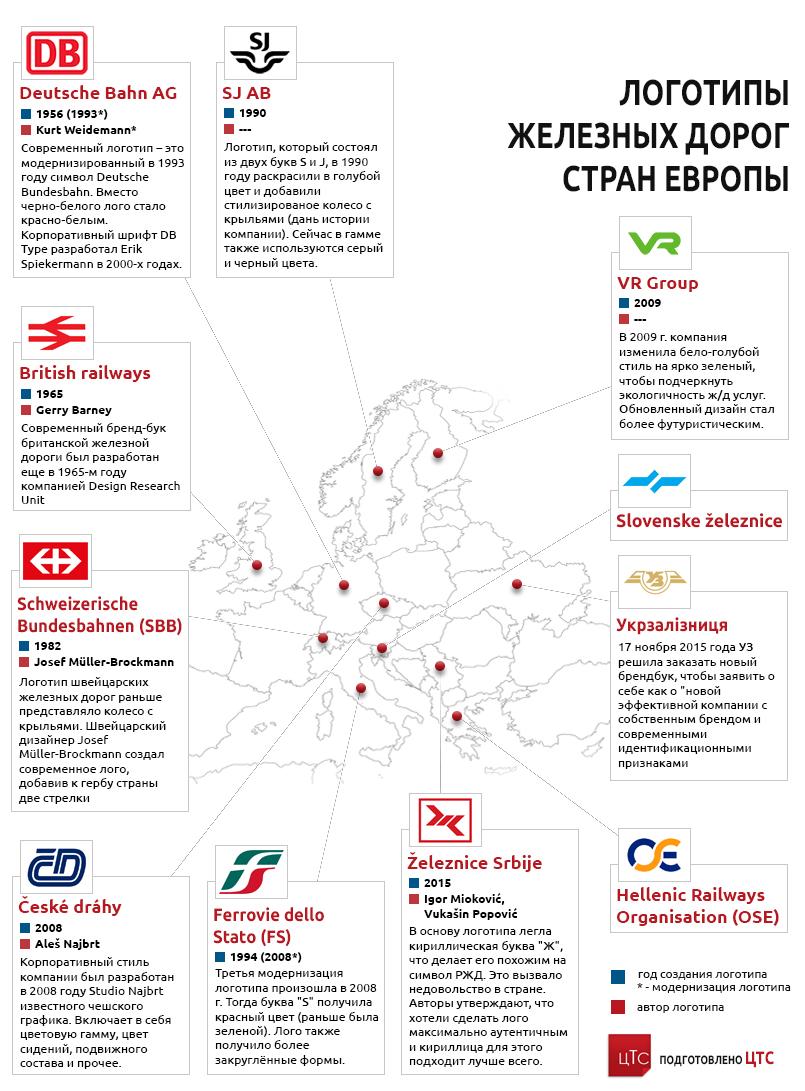 Логотипы железных дорог стран Европы