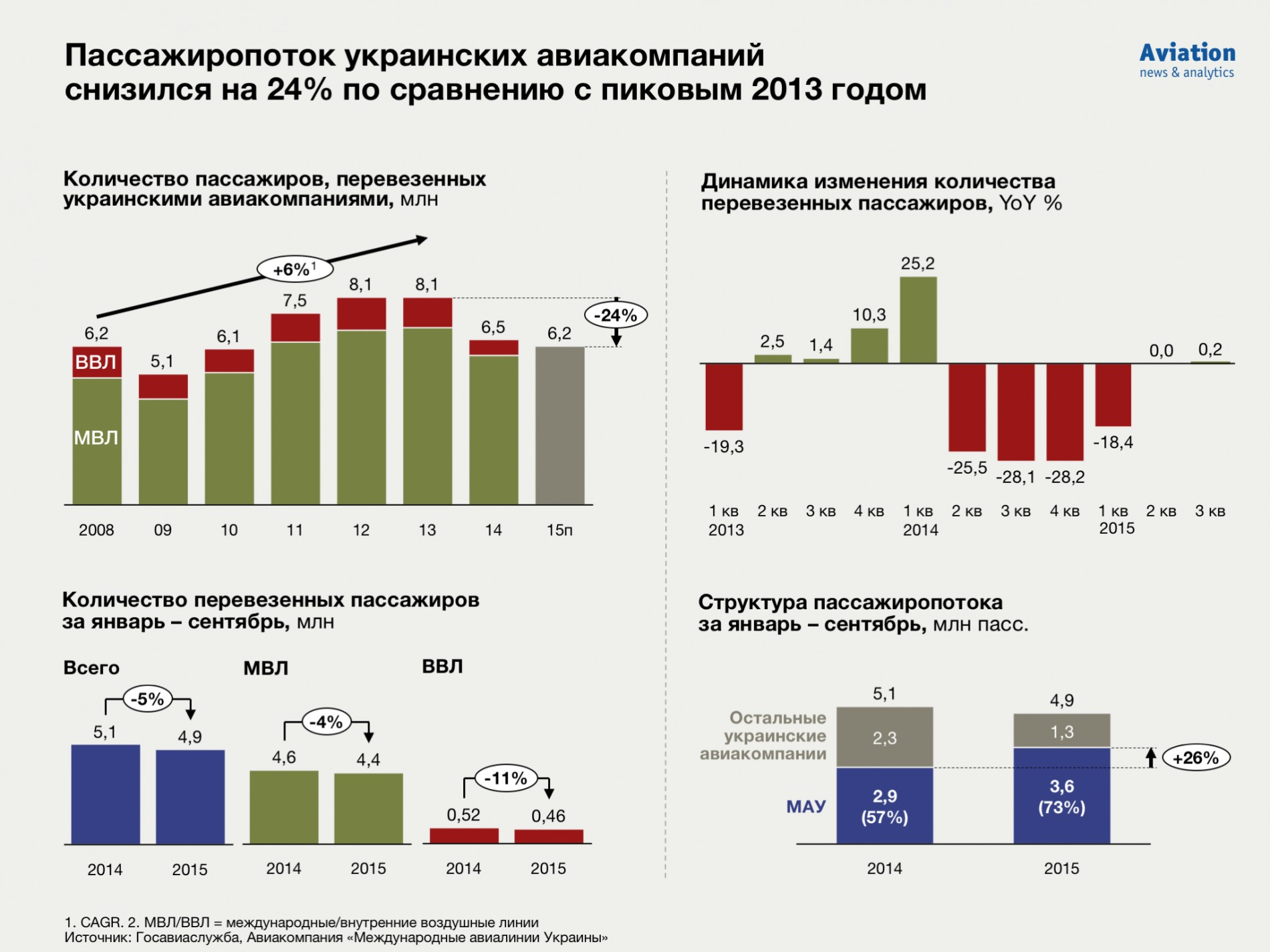 Результаты деятельности украинских авиакомпаний