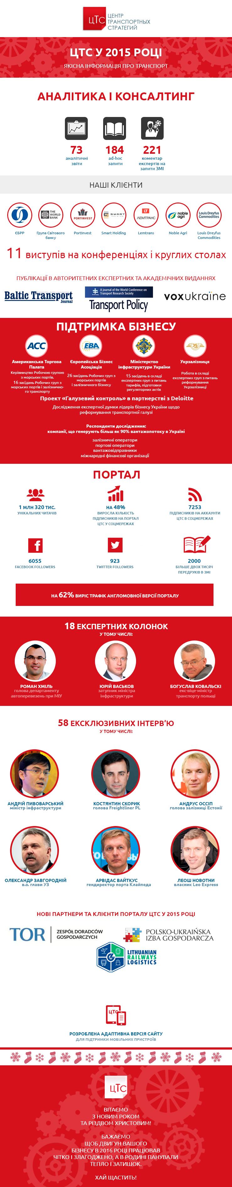 Годовой отчет ЦТС за 2015 год в иллюстрациях
