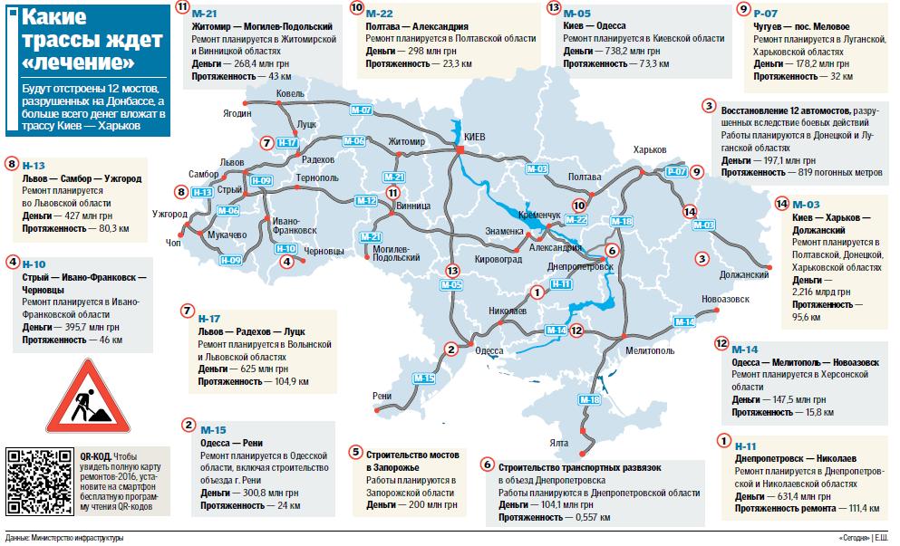 Какие дороги отремонтируют в 2016 году