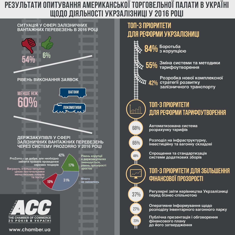 Ситуация в сфере железнодорожных грузоперевозок в 2016 году