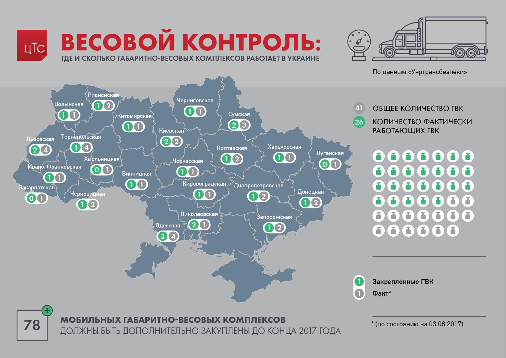 Весовой контроль на дорогах: где и сколько ГВК в Украине