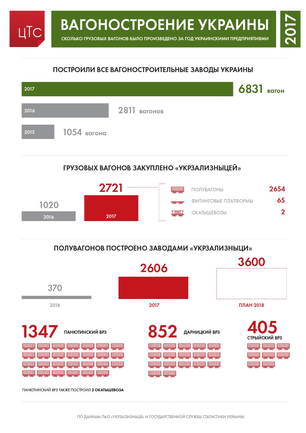 Грузовые вагоны: сколько построили в 2017 году