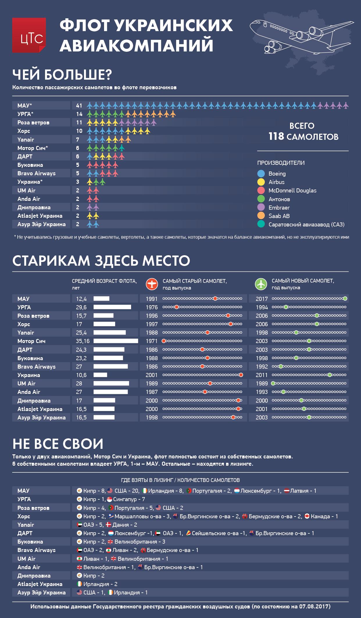 Флот украинских авиакомпаний: сколько самолетов и каков их возраст