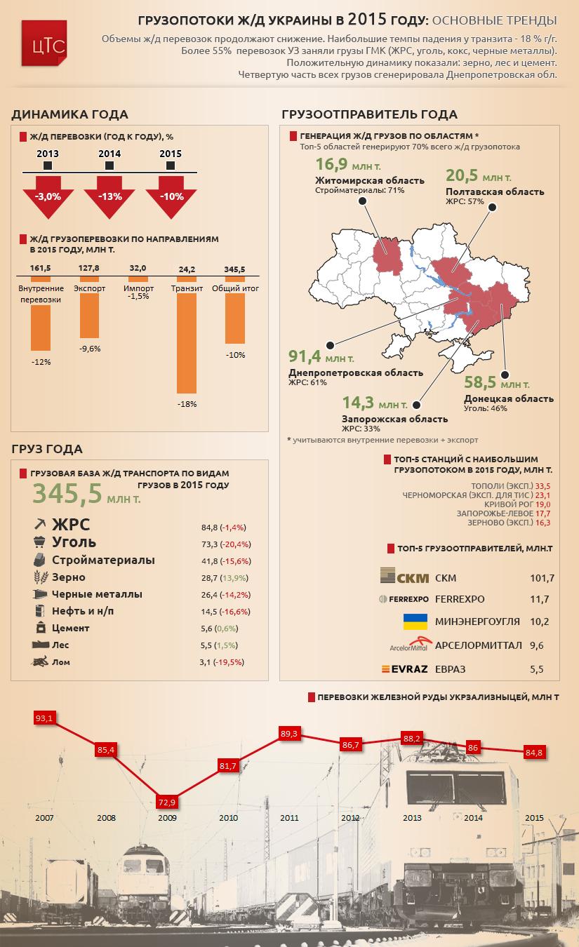 Грузопотоки ж/д Украины 2015 года: основные тренды