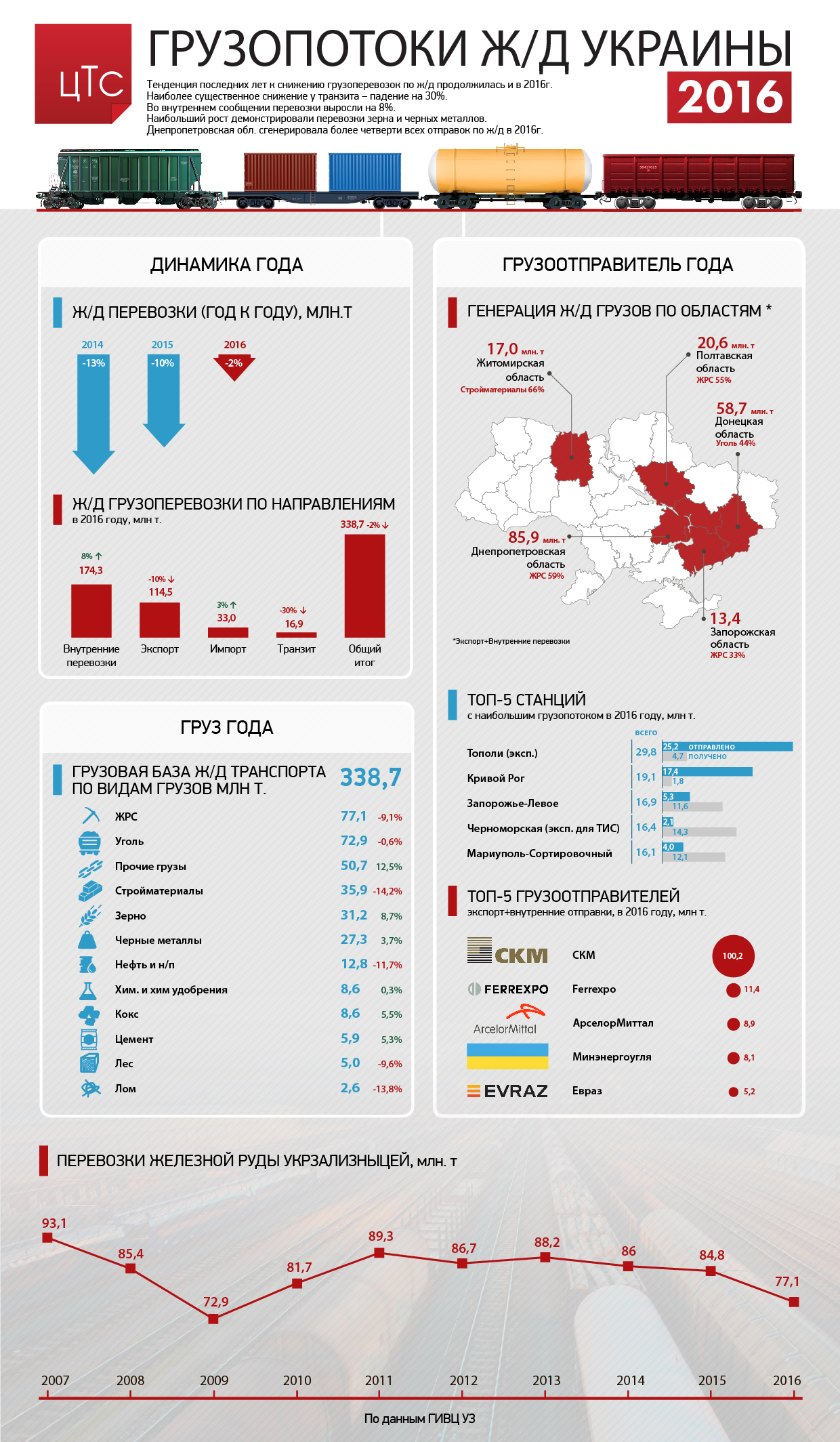 Грузопотоки ж/д Украины в 2016 году: основные тренды