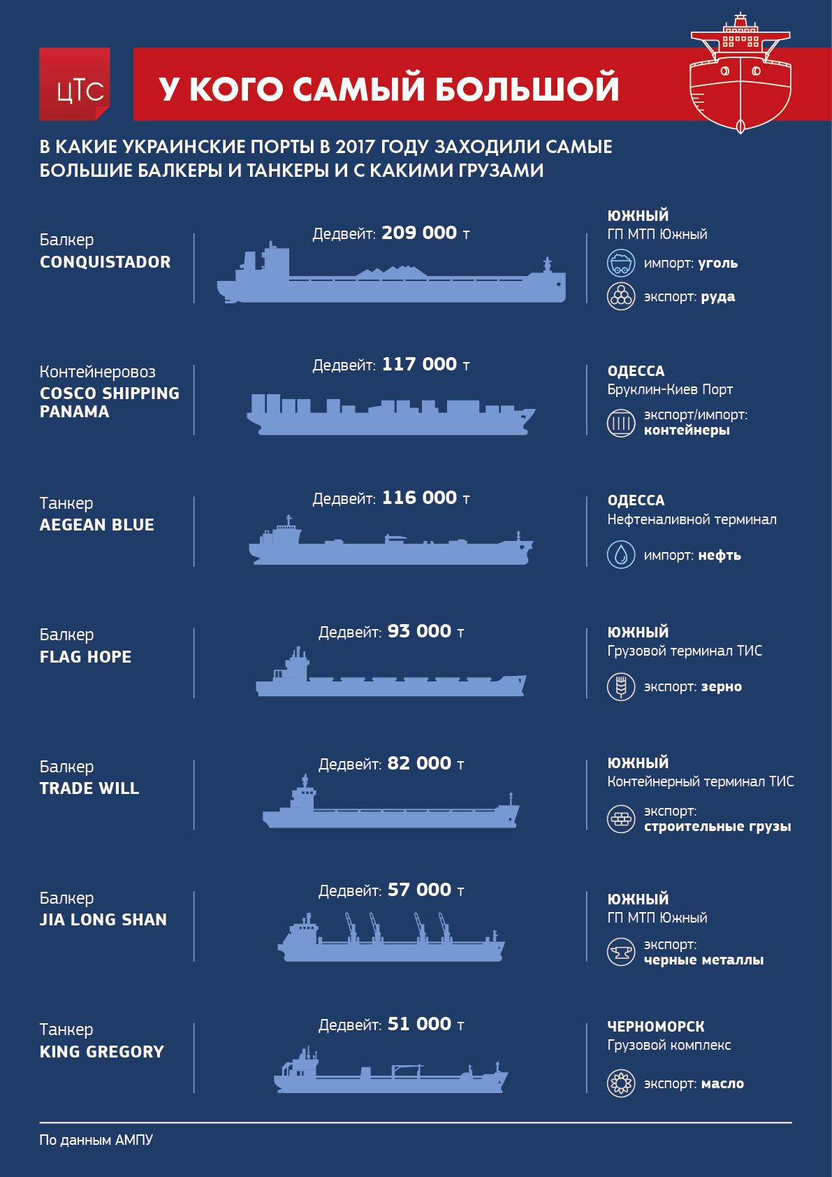 Крупнейшие суда в украинских портах в 2017 году