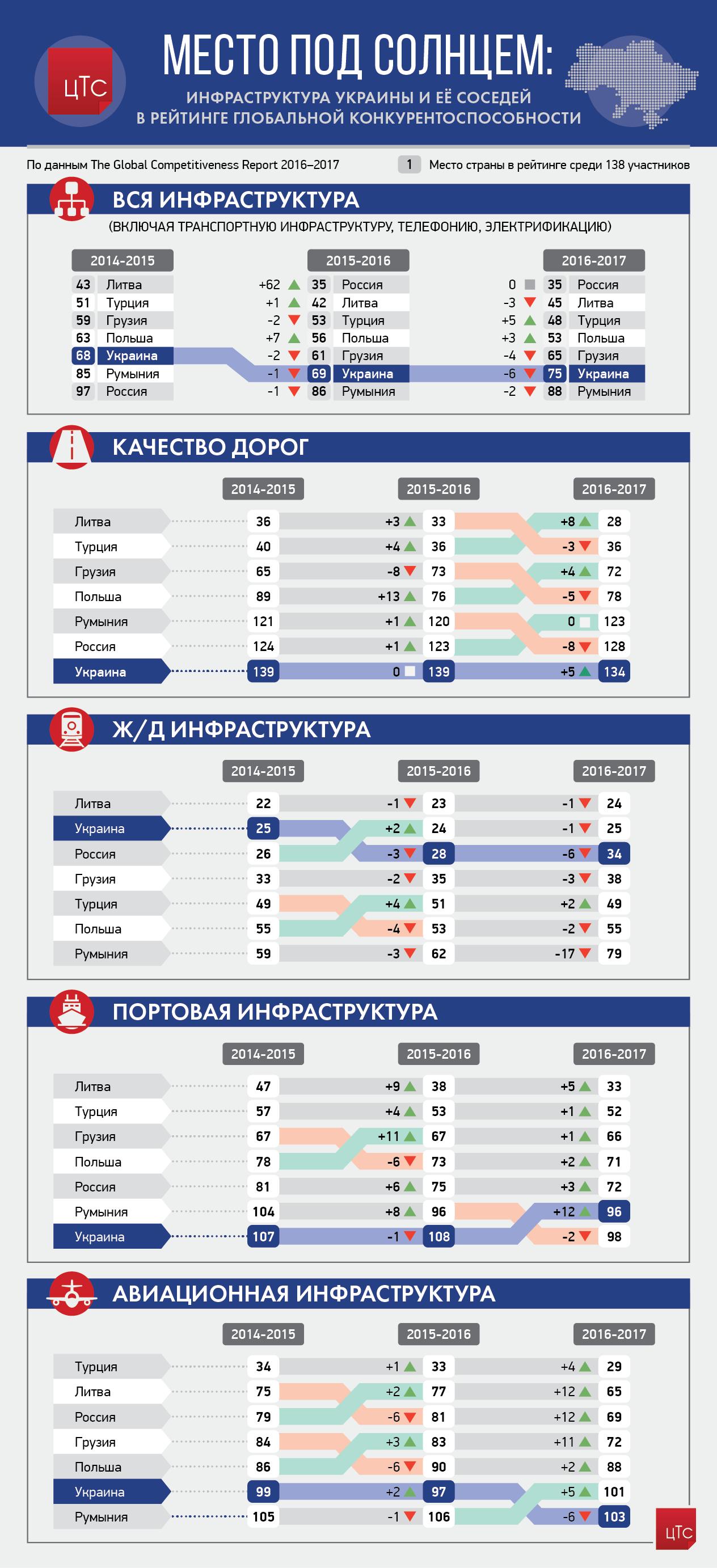 Место под солнцем: инфраструктура Украины в глобальном рейтинге конкурентоспособности