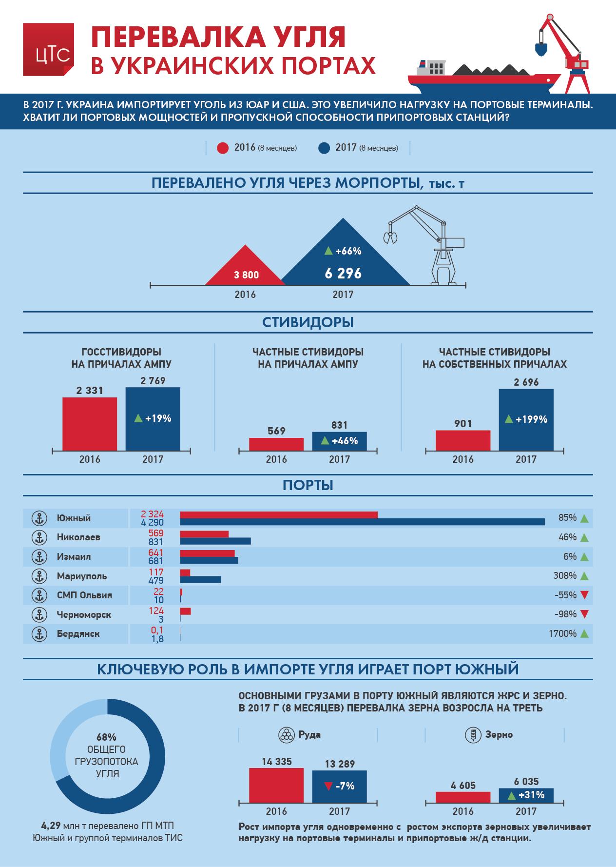 Перевалка угля в Украинских портах: 2016 vs 2017
