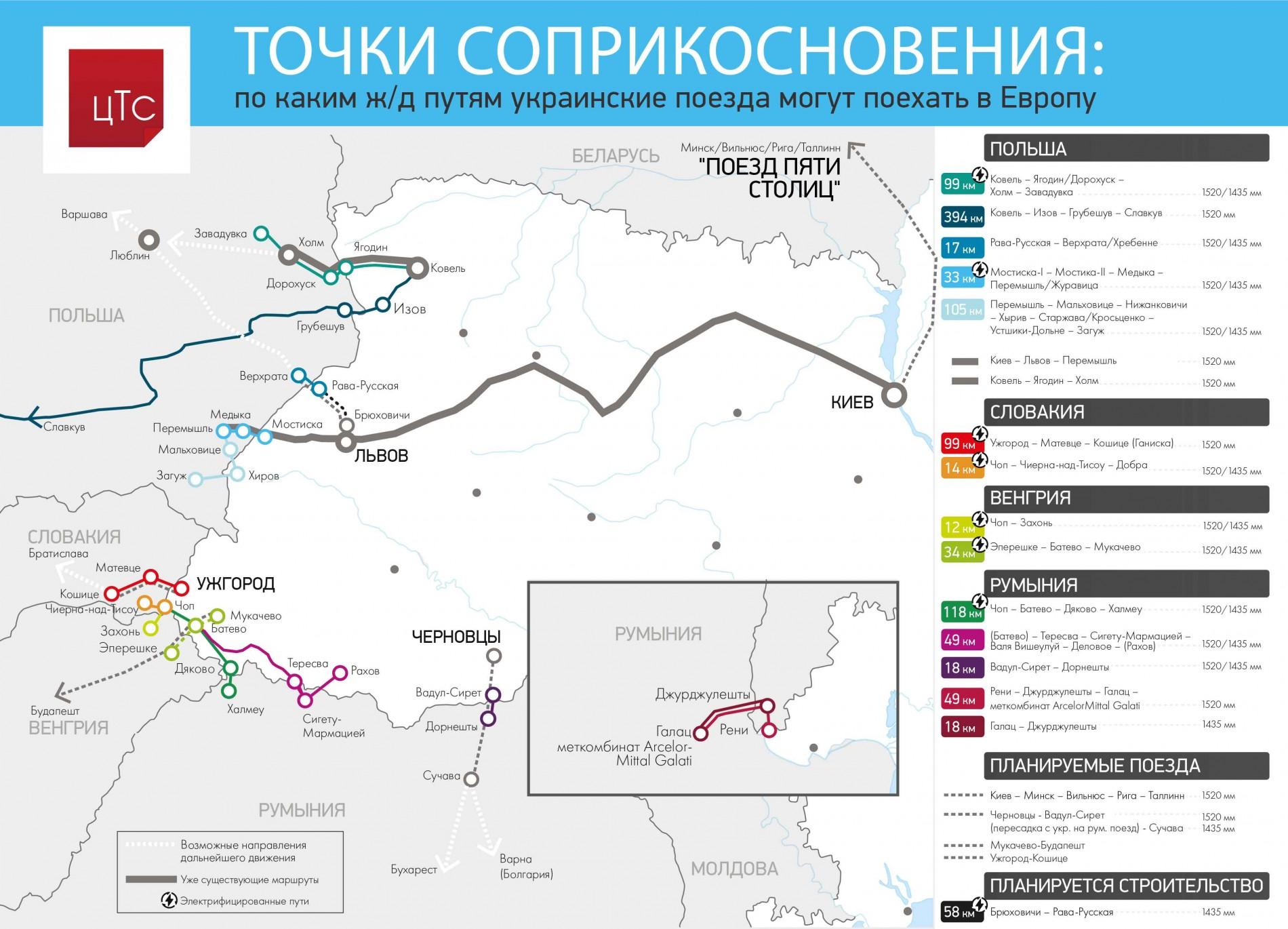 По каким ж/д путям украинские поезда могут поехать в Европу