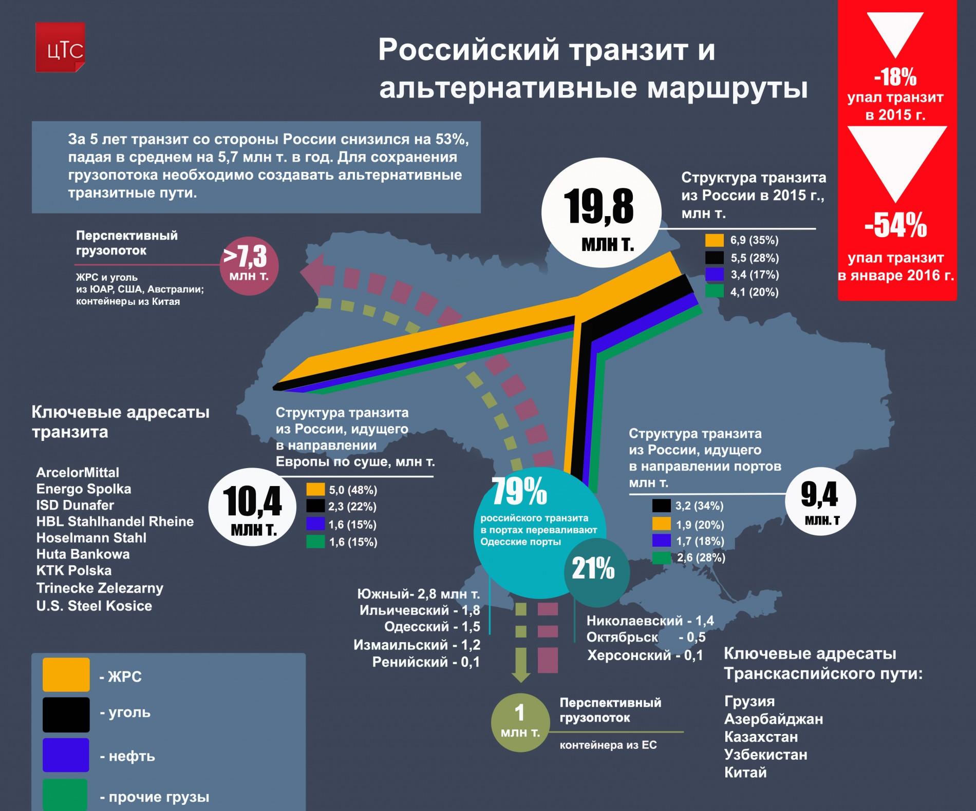 Российский транзит и альтернативные маршруты