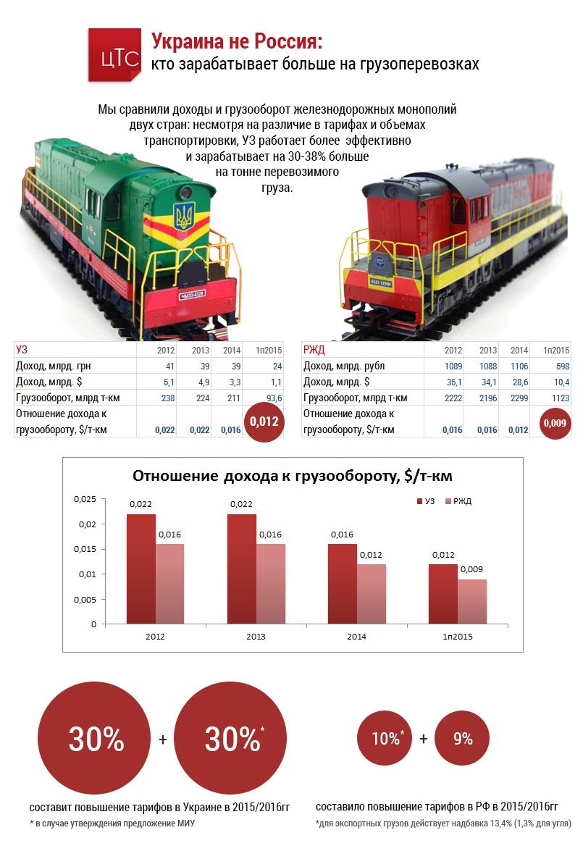 Украина не Россия: кто зарабатывает больше на грузоперевозках