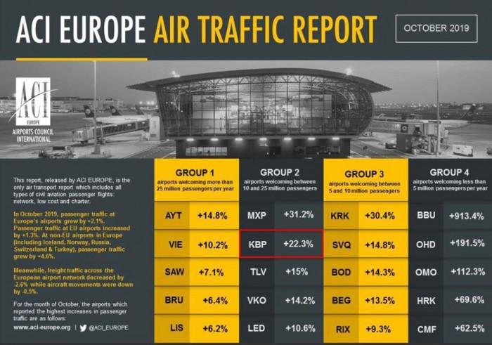 Борисполь и Харьков попали в лидеры по динамике пассажиропотока среди европейских аэропортов 01