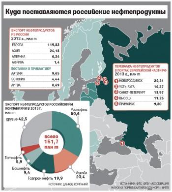 россии порты эстонии экспортных объем поставок через