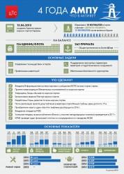 4 года АМПУ: события, факты, тренды
