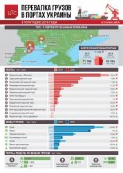 Бывало и лучше: результаты перевалки в портах в І полугодии 2016 года