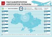 Пассажиропоток аэропортов Украины в 2016 году