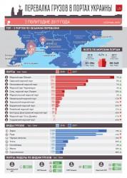 Перевалка грузов в украинских портах в І полугодии 2017 года