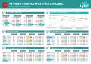 Рейтинг инфраструктуры Украины в мире