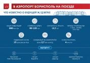 В аэропорт Борисполь на поезде: ключевые факты о будущей ж/д ветке (инфографика)