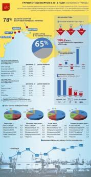 Грузопотоки портов Украины 2015: основные тренды