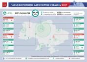 Пассажиропоток аэропортов Украины - 2017