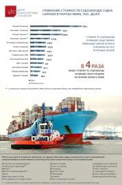 Сравнение стоимости судозахода в портах мира