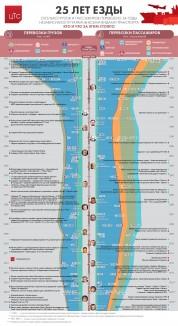 Вписались в историю: 25 лет инфраструктуры Украины в динамике грузопотоков, событий и людей