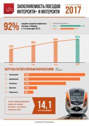Заполняемость поездов Интерсити+ и Интерсити в 1-м полугодии 2017 года